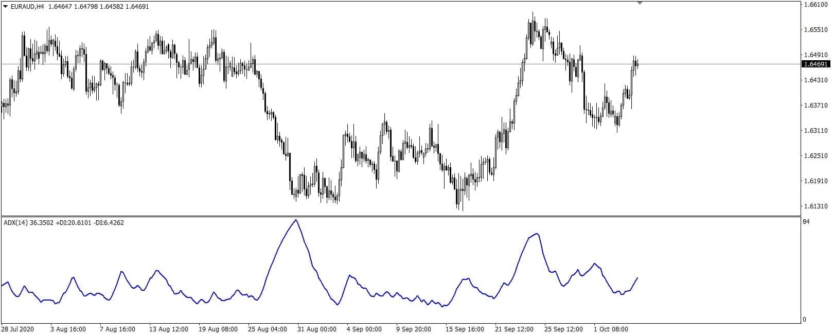 Average directional index indicator MetaTrader 4