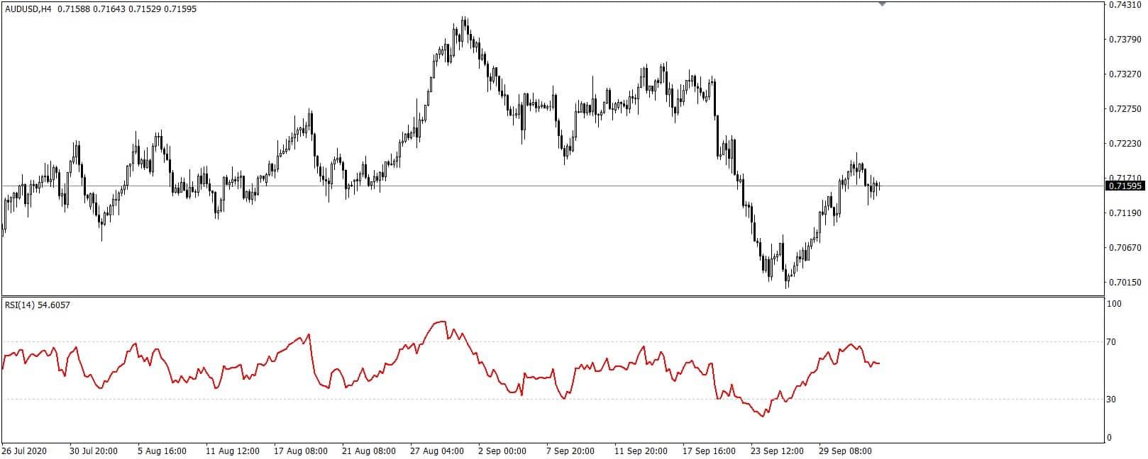 Relative strenght index indicator MetaTrader 4