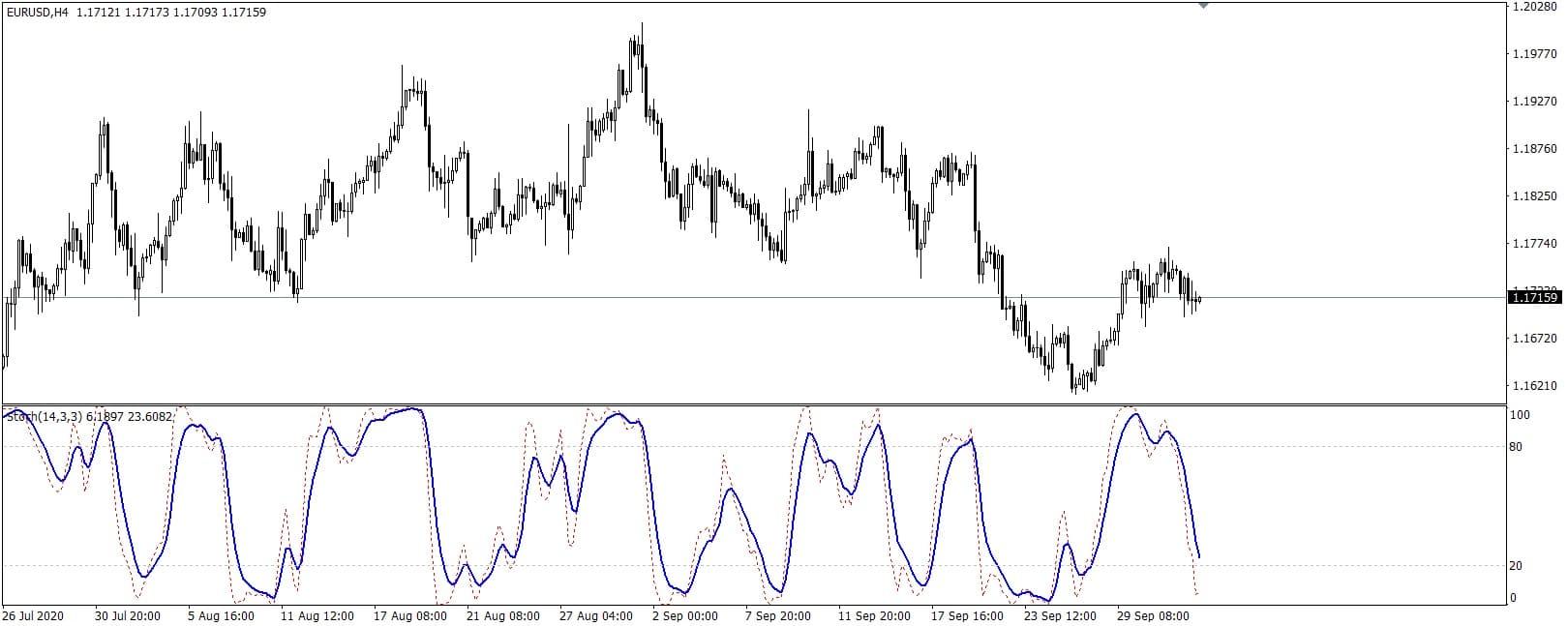 Stochastic oscillator indicator MT4