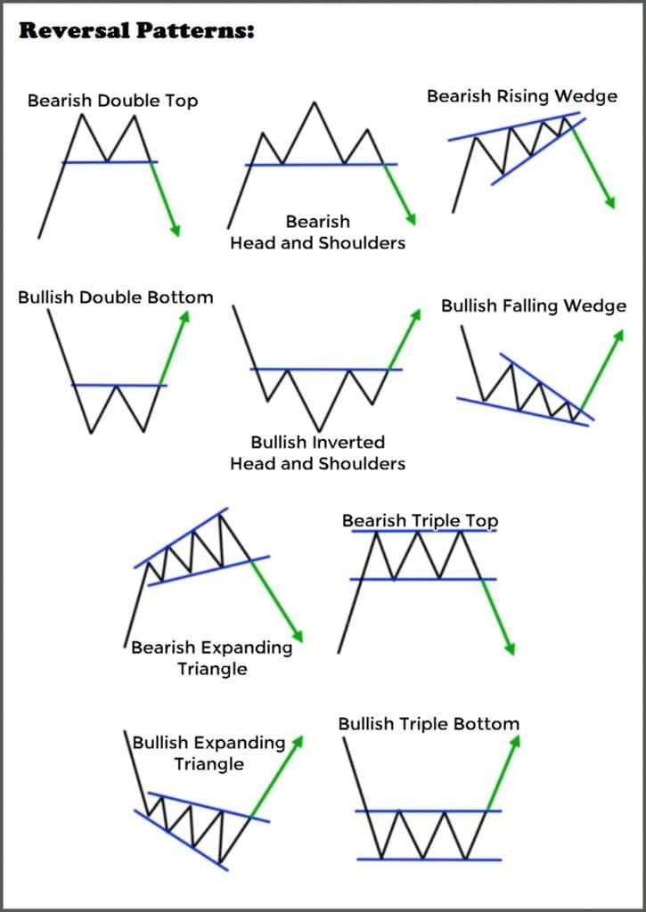 Reversal patterns naked chart forex trading