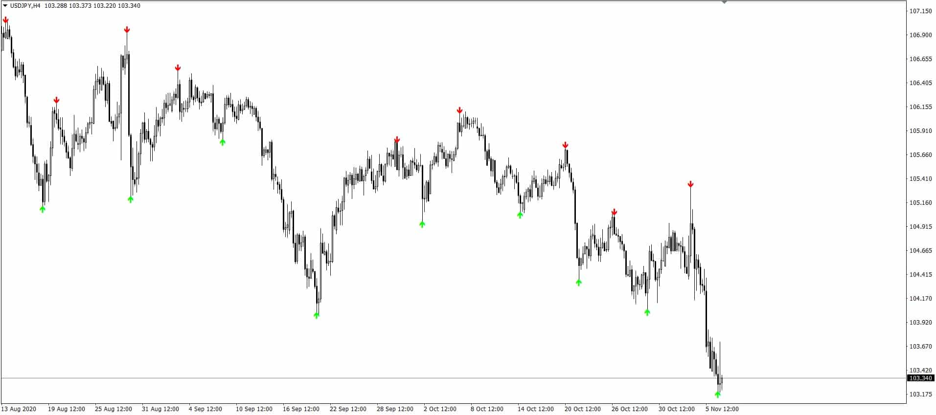 Arrows Indicator Best free custom mt4 indicator
