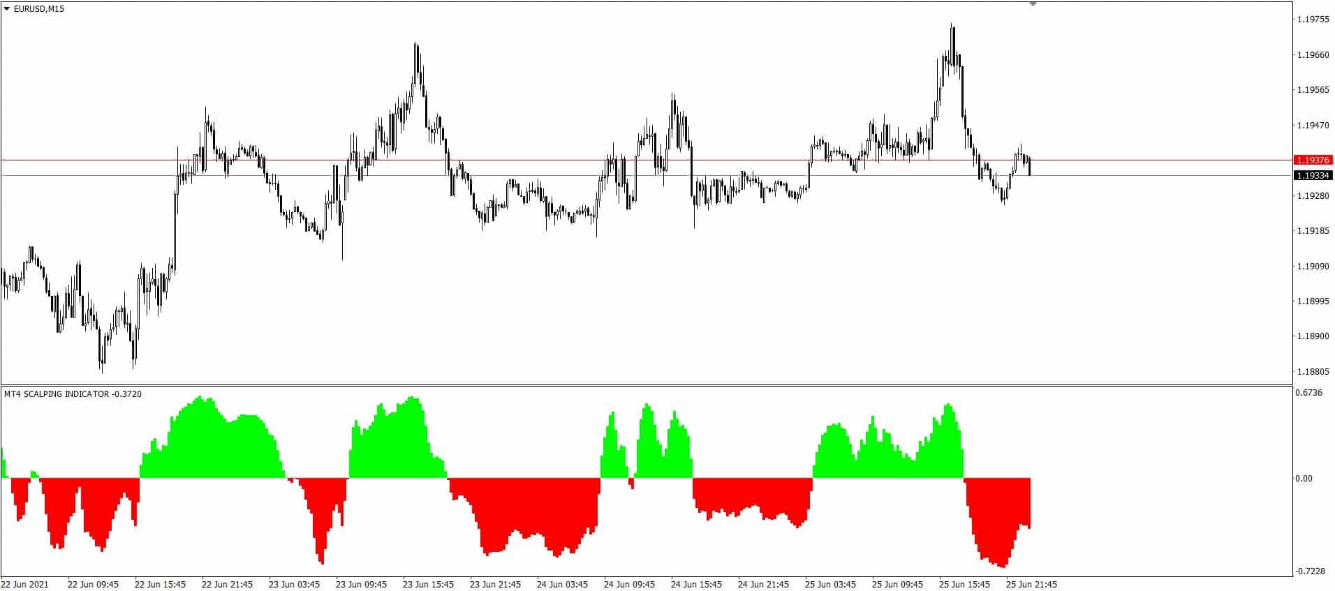 MT4 Scalping indicator best free custom indicator for MetaTrader 4