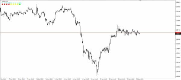 Trend Indicator LTFN best free MT4 custom indicator download